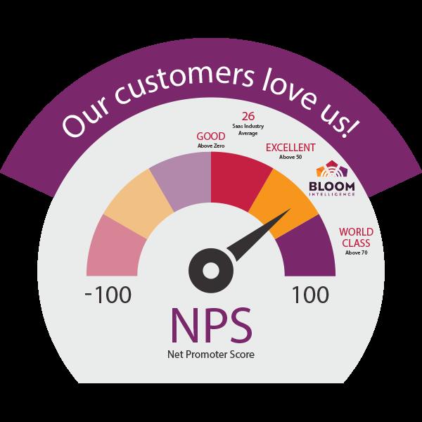 Bloom Intelligence NPS Score