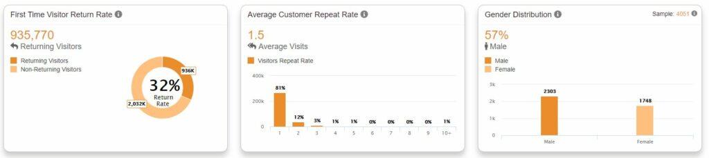 Loyalty Customer Analytics